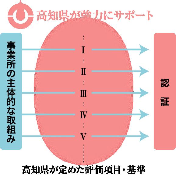 高知県が強力にサポート